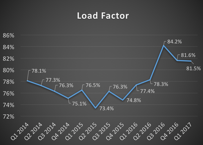 Copa Holdings' load factor from Q1 2014 through Q1 2017
