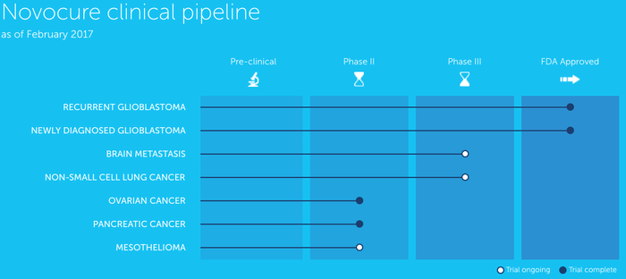 graph of Novocure's pipeline