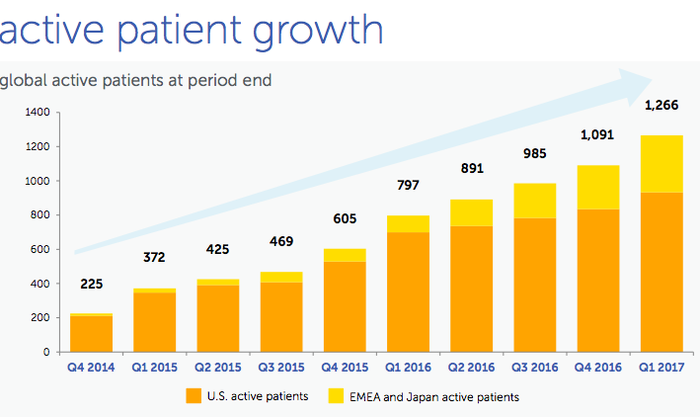 chart of active patient growth since 2014