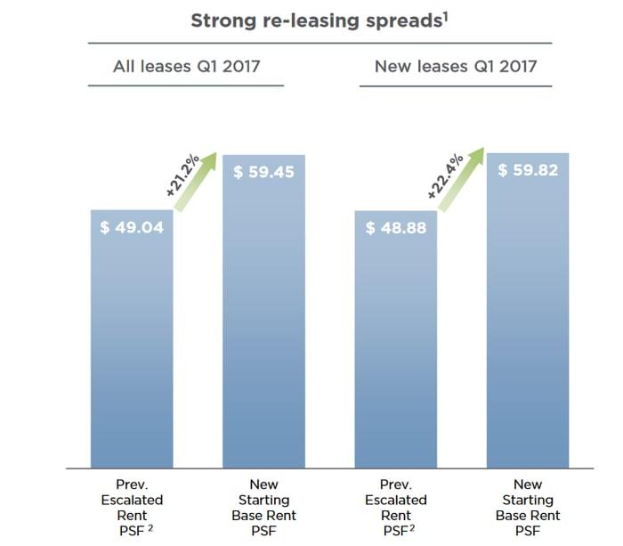 ESRT's re-leasing spreads.