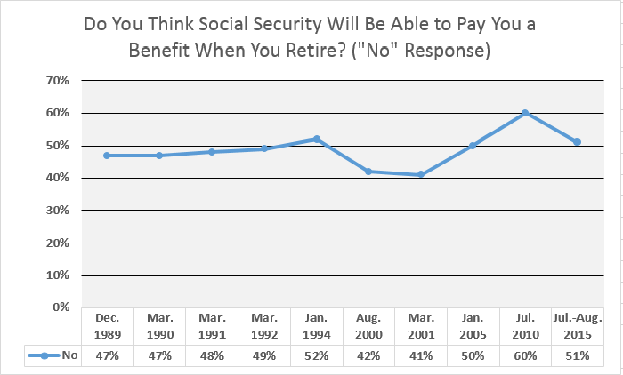 Roughly half of all non-retirees don't expect to receive anything from Social Security.