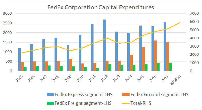 fedex's capital expenditures are growing strongly