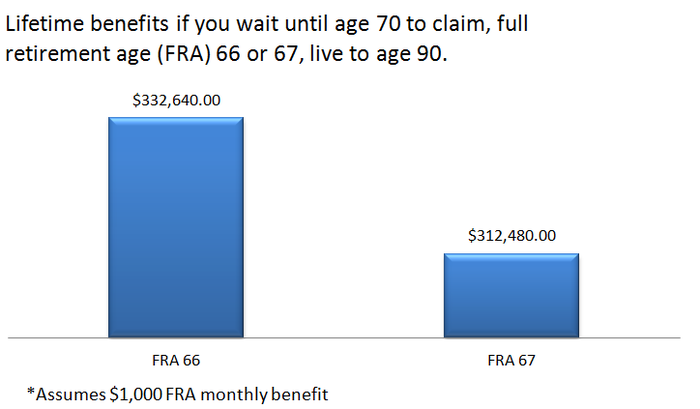 A chart showing how much more someone will receive in lifetime benefits if their full retirement age is 66, and they claim at age 70.