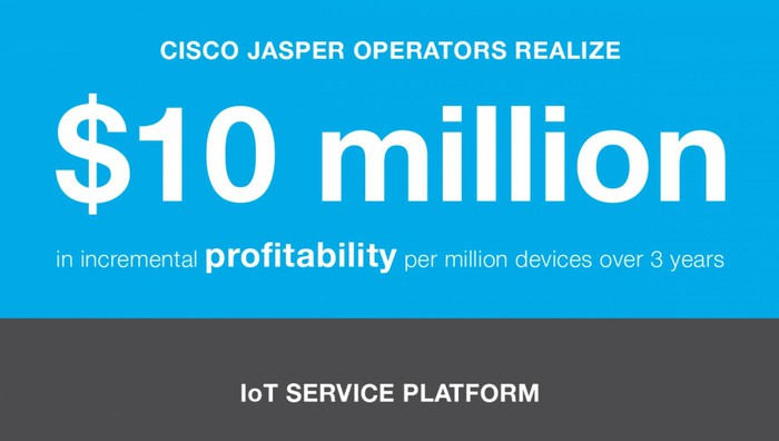 """Infographic that says 'Cisco Jasper operators realize $10 million in incremental profitability per million devices over 3 years"""""""