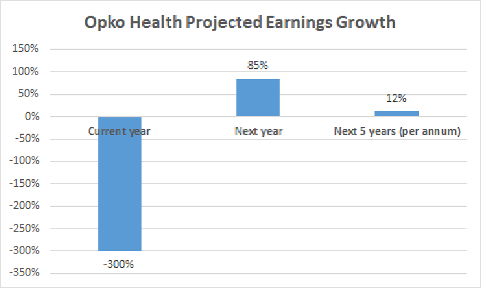 Opko Health projected earnings growth chart