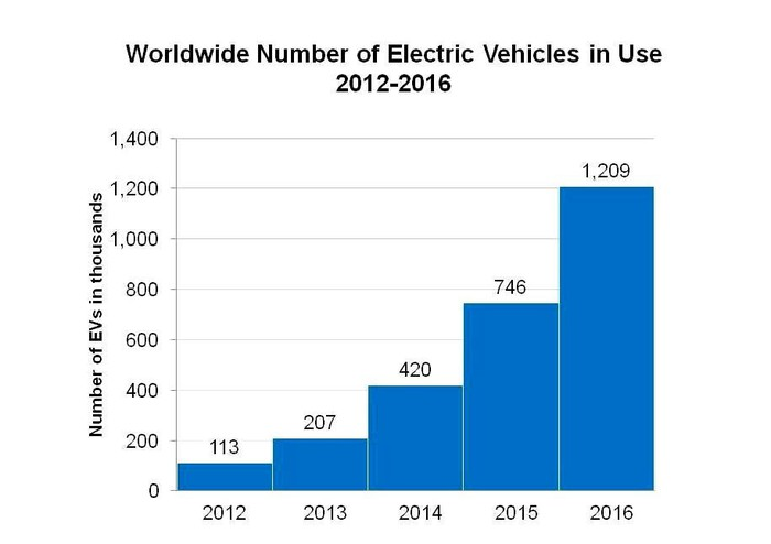 Shows number of EVs in use worldwide increased from 113,000 in 2012 to just over 1.2 million in 2016.