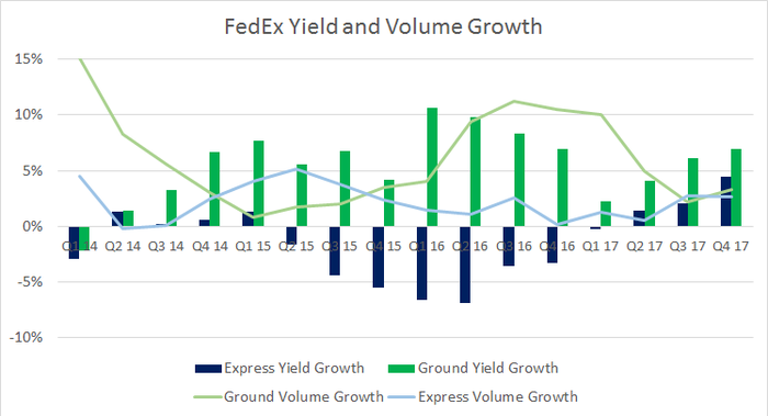 FedEx express and ground yield and volume growth