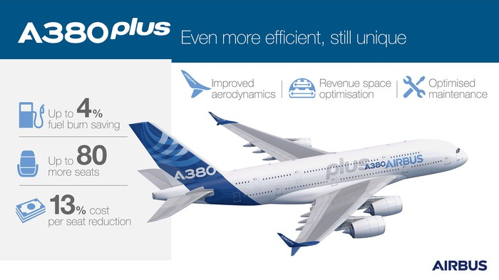 The Airbus A380plus would reduce operating costs per seat by 13%.