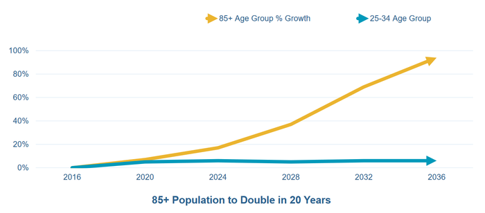 Projected growth in the 85+ population