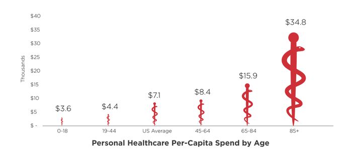 Healthcare spending divided by age group