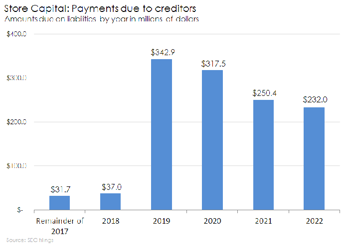 Chart of Store Capital's upcoming liabilities by year