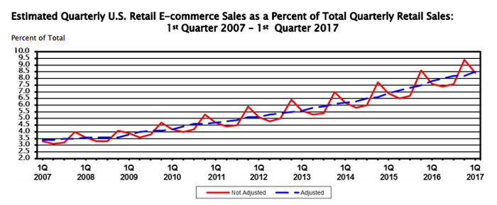 Graph showing rise in ecommerce from 3.5% of US retail in 2007 to 8.4% in Q1 2017