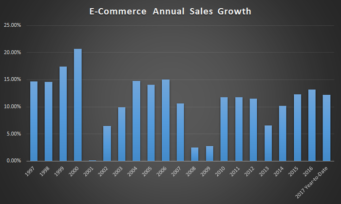 Sales online have grown every single year, even in 2000, 2008, and 2009 when overall retail sales dipped during economic recession.