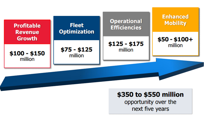 Graphic showing segments Avis plans to grow for a combined $350 million to $550 million over 5 years.