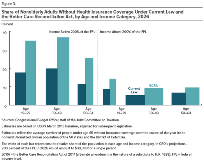 A chart showing rising uninsured rates across age groups under Trumpcare.