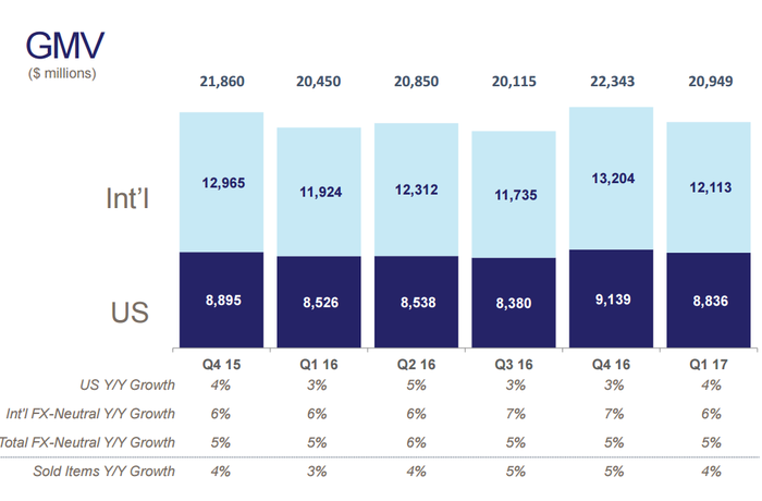 Chart showing sales volumes by quarter, split up between U.S. and international segments.
