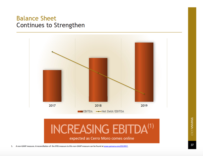 Yamana chart shows a net debt-to-EBITDA ratio improvement through 2019.