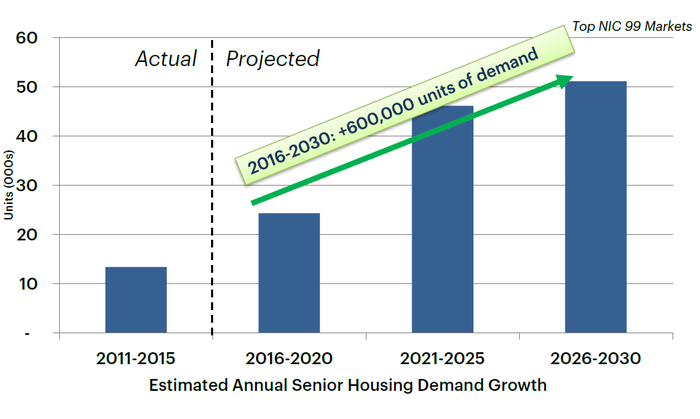 Senior housing projected demand growth.