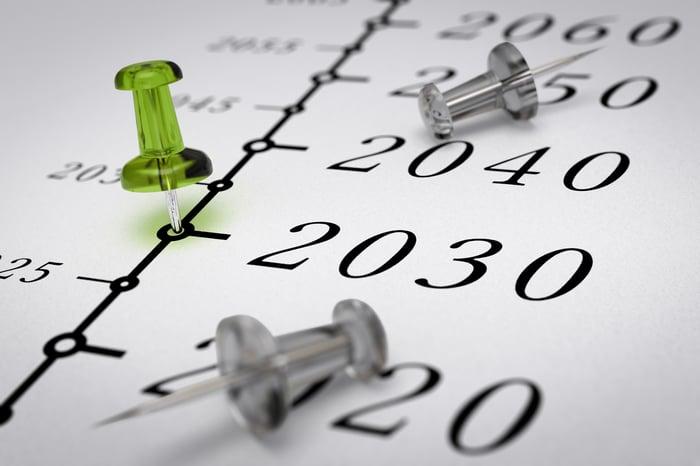 2030 on timeline