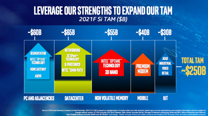 A slide from Intel's investor presentation detail its various growth opportunities