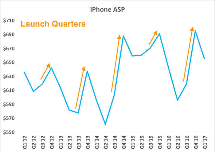 Chart showing rise in iPhone ASPs every launch quarter