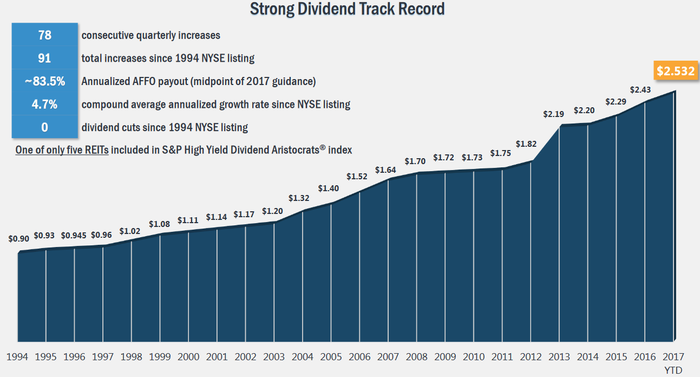 Realty Income's dividend growth history.