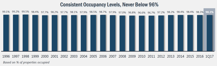 Realty Income occupancy, 1996 to present.