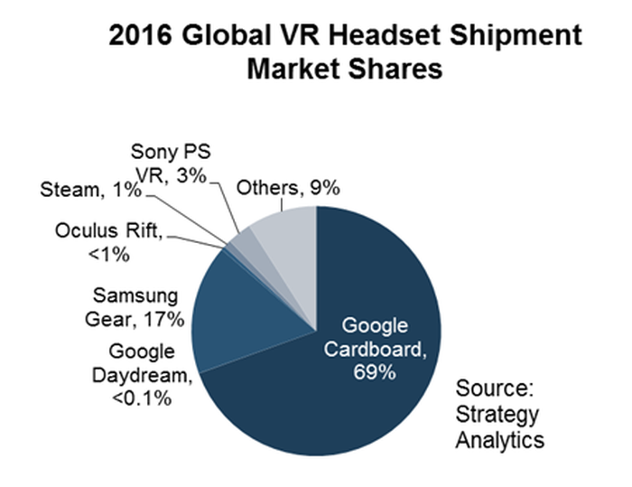 Graph of VR headset market share in 2016.