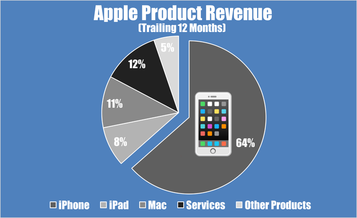 Apple revenue by product.