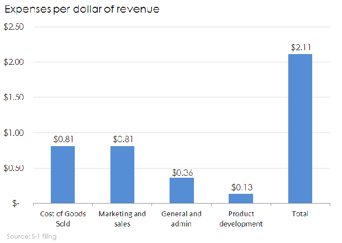 Chart of eToys expenses per dollar of revenue