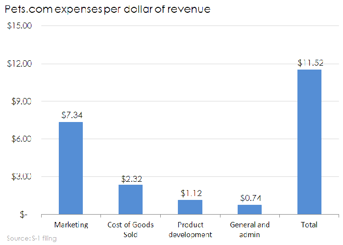 Chart of Pets.com expenses per dollar of revenue