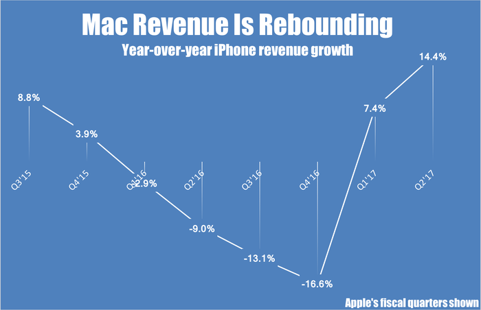 Mac year-over-year revenue growth by quarter.