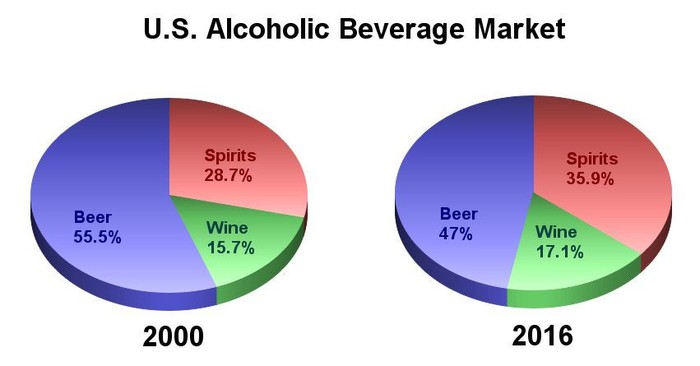 The U.S. market shares of beer, spirits, and wine between 2000 and 2016.