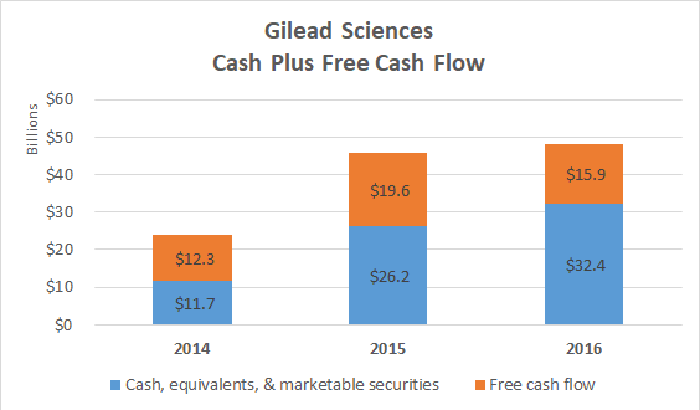 Gilead Sciences cash plus FCF chart