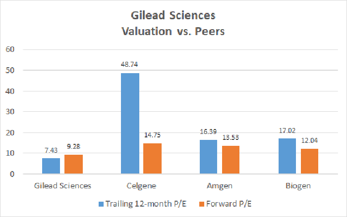 Gilead Sciences valuation vs. peers chart