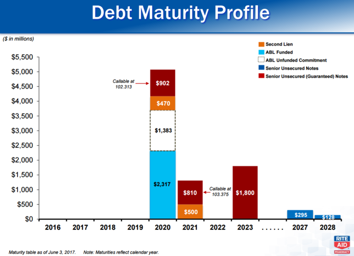 A chart showing Rite Aid's debt maturity profile.