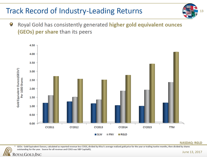 Slide showing Royal Gold's stock is worth more in gold than its peers.