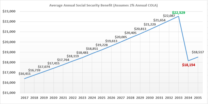 The average American's payout is going to drop considerably in 2034 if Congress does nothing.