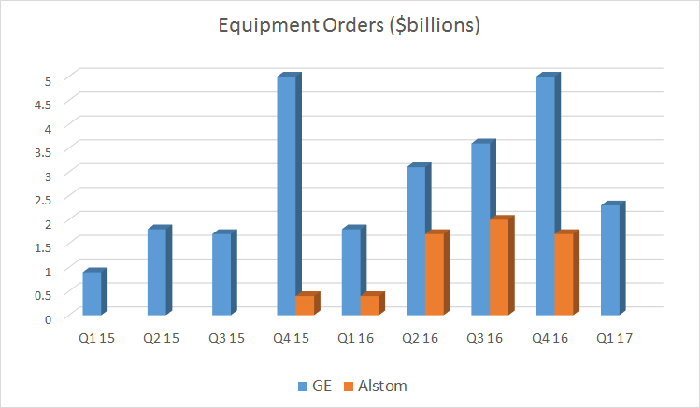 GE power equipment orders