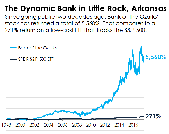 A line chart comparing the performance of Bank of the Ozarks' stock to the S&P 500.