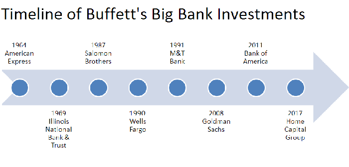 timeline of Warren Buffett's bank investments