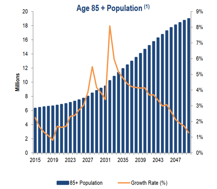 Projected growth of 85+ population group.