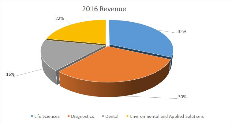 danaher 2016 revenue split by segment