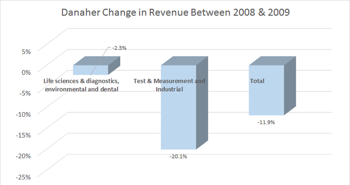 a breakout of change in revenue for Danaher between 2008 and 2009