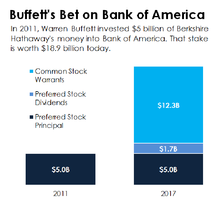 Chart showing the increase in Berkshire's investment in Bank of America.