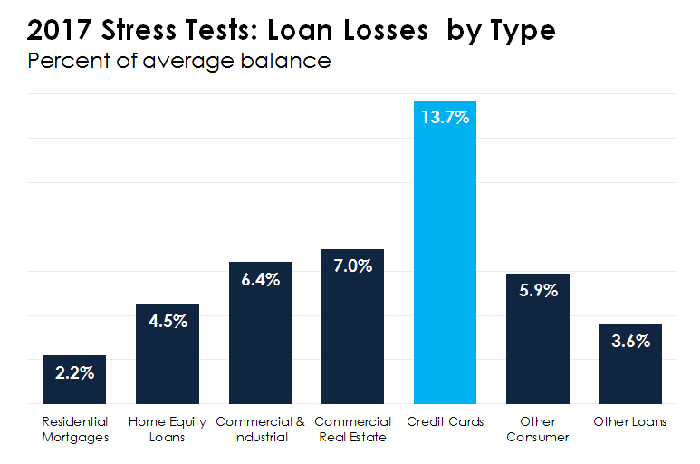 Bar chart showing loan losses on the 2017 stress test.