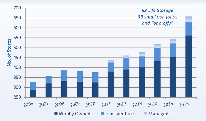 Graph of Life Storage's growth since 2006.