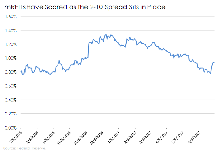 chart of the 2-10 spread