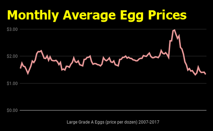 Monthly egg prices 2007-2017