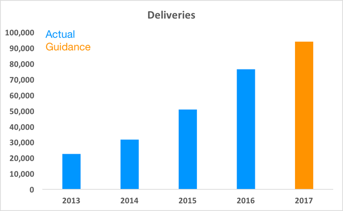 Chart showing actual deliveries and guidance